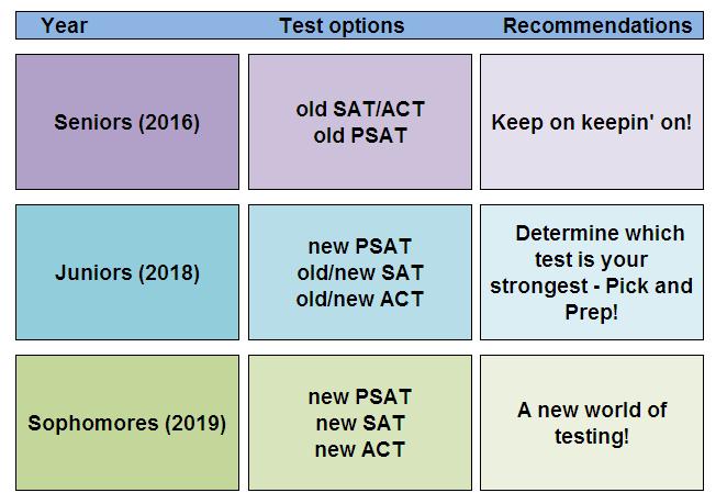guru - new act and sat tests