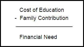 cost of living formula