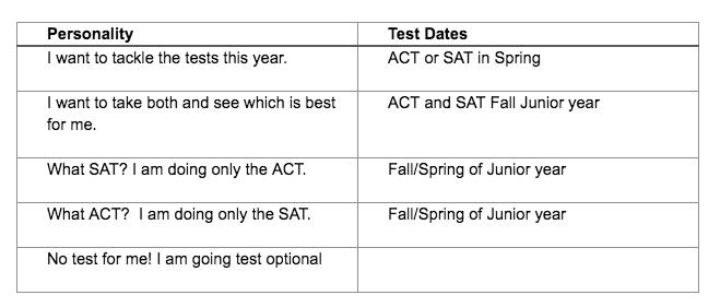 Underclassmen: When should I take the SAT? | GuidedPath Edge
